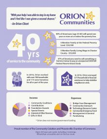 Infographic: Orion Communities